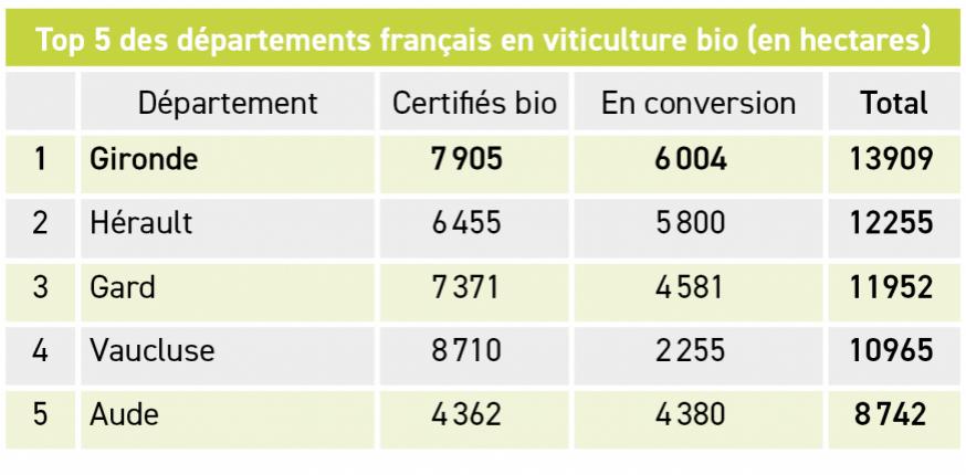 La Gironde confirme sa première place de producteur viticole bio en France