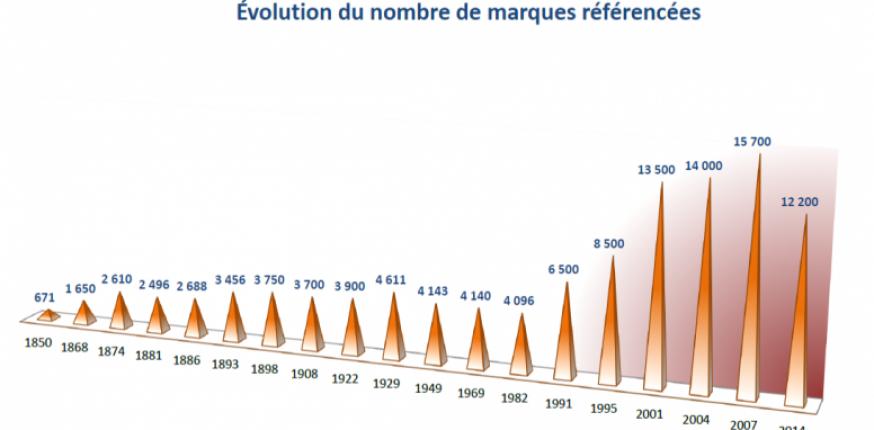 Marques viticoles et noms de châteaux, l'inflation depuis une quarantaine d'années